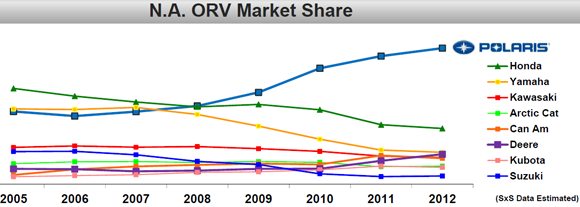 North America Off-Road Vehicle Market Share
