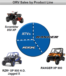 Polaris Off-Road Vehicle Sales