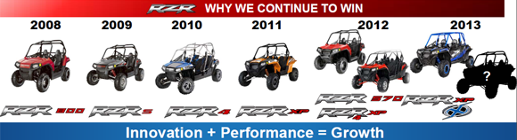 Polaris RZR Family
